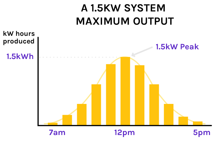 1.5kw system maximum output graph