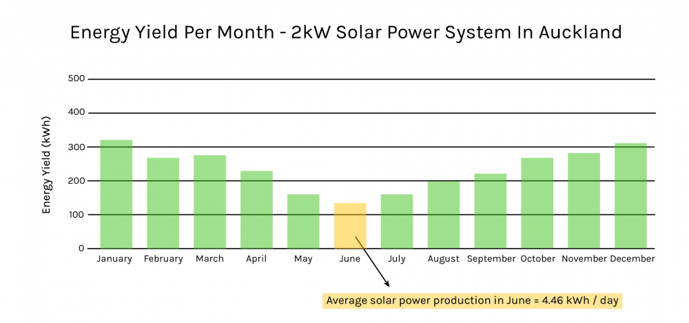Graph of Solar Production Over A Year From A 2kW system in Auckland