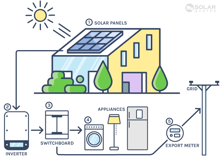 How a grid connect solar power system works in New Zealand