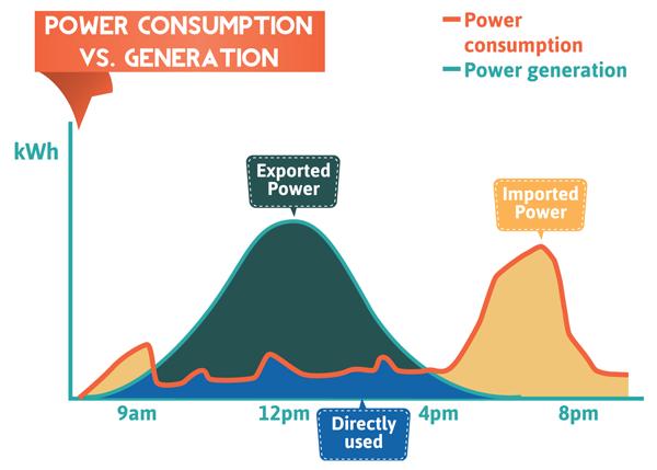 Power Consumption vs. Generation