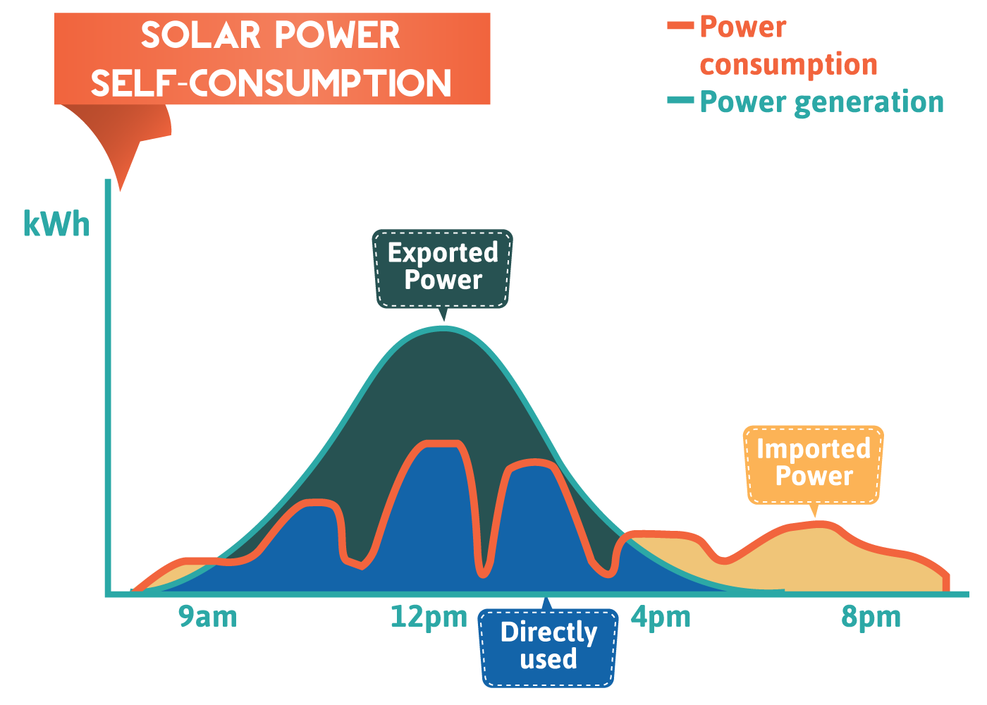 Solar Power Self-Consumption - The Facts!