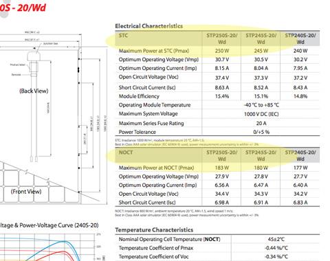solar panel data sheet explanation
