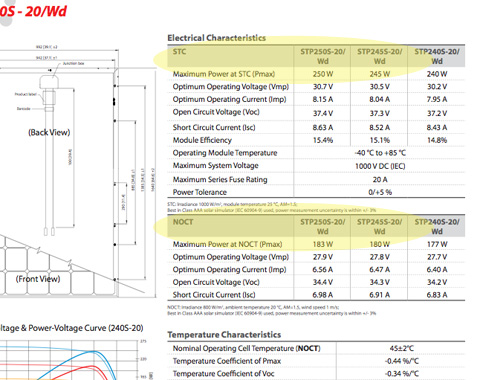 Understanding solar panel data sheets