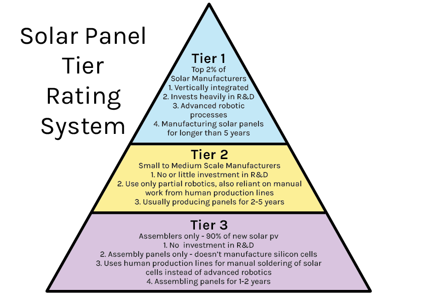 Solar Panel Tier Rating System