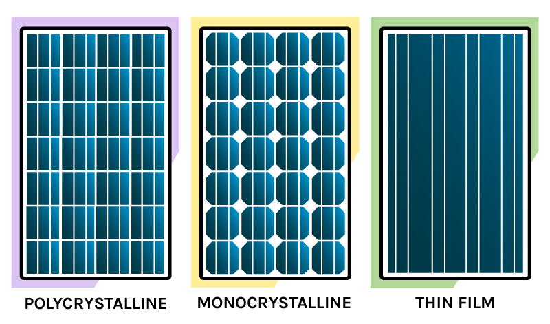 solar panel types - monocrystalline, polycrystalline, thin film