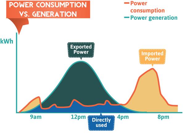 Solar Power Consumption Graph
