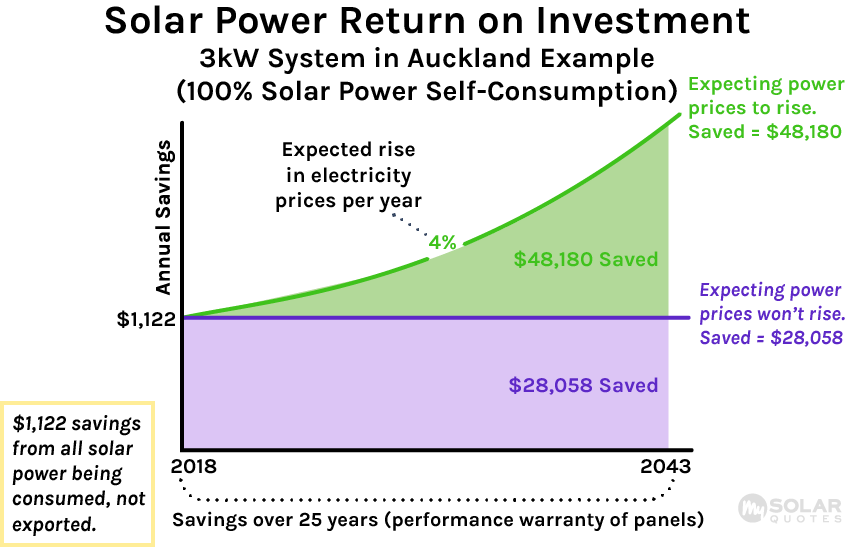 Increased solar power self-consumption graph