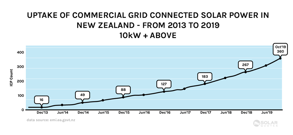 Commercial solar power system uptake graph between 2013 and 2019
