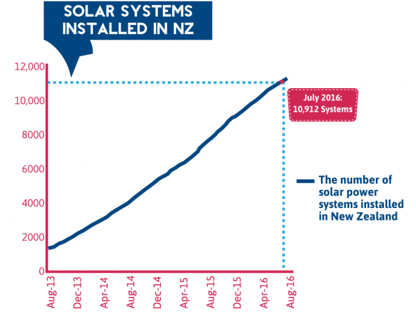 The Number of Solar Power Systems Installed in New Zealand From August 2013 to July 2016
