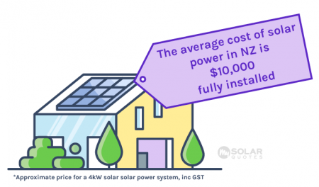 How Much Does A Solar Panel System Cost In 2021