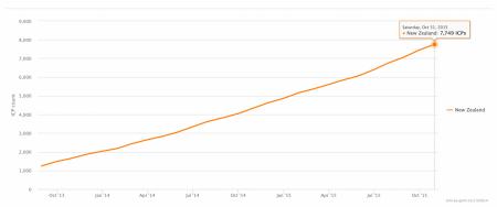 Rising NZ Solar Power Installation Rates During 2015