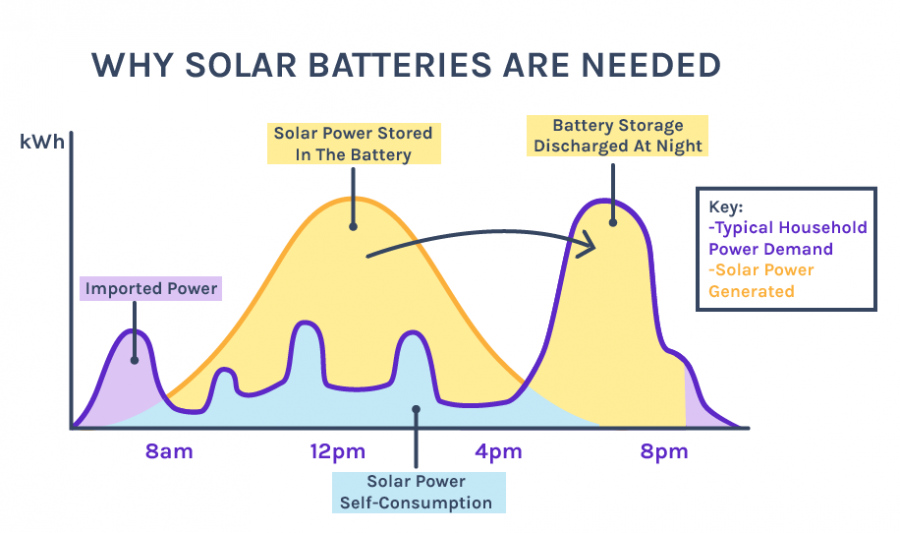 Why Solar Batteries Are Needed - Bell Shaped Curve